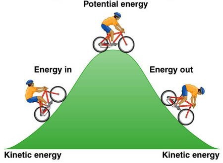 Energi potensial