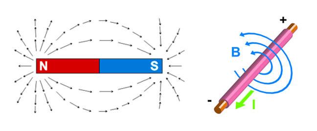 القوة المغناطيسية للتيار الكهربي