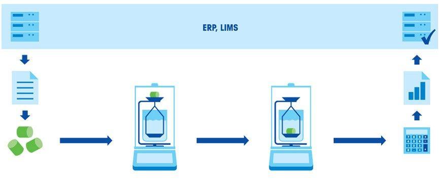 مفهوم الكثافة | وحدة قياس الكثافة | تجربة الكثافة